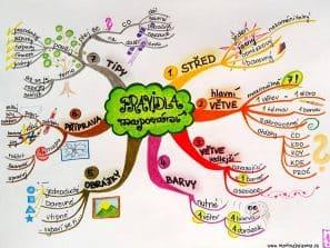 Myšlenkové mapy pro vaši efektivitu